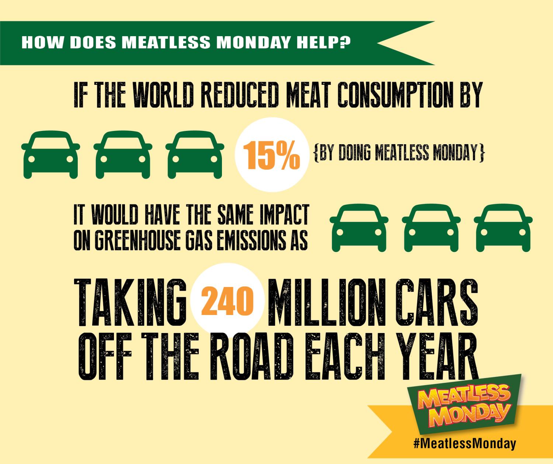 Environmental Benefits of Meatless Monday