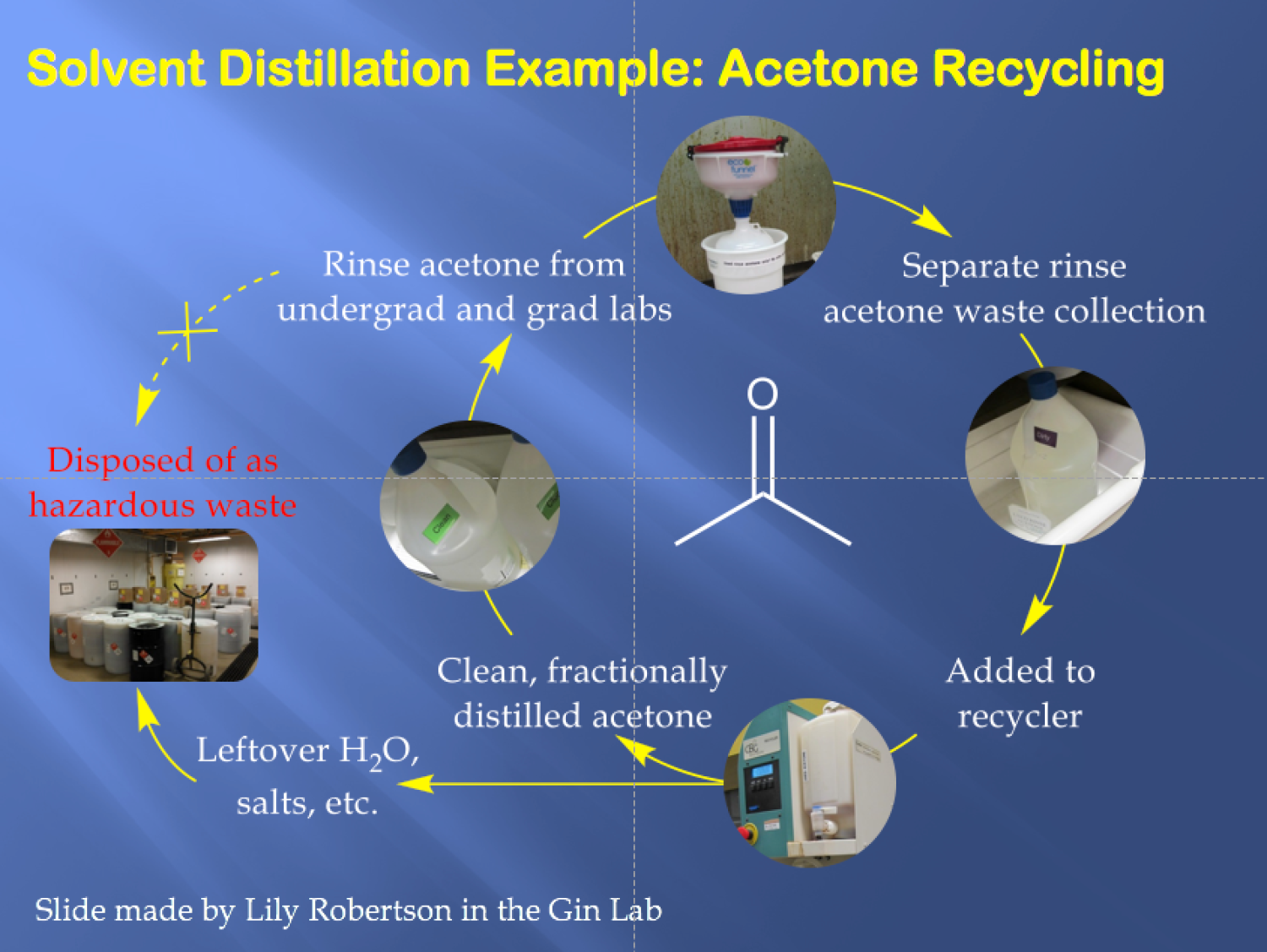 Explanation of Solvent Recycling Process for Acetone