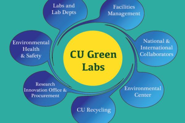 cu green labs