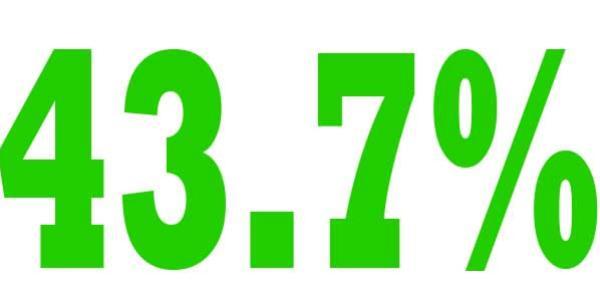 43.7%