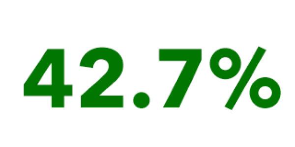 42.7%