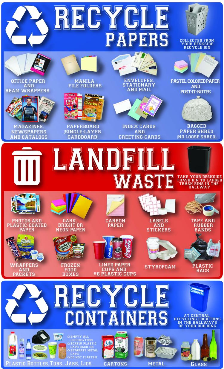 faculty and staff recycling guide