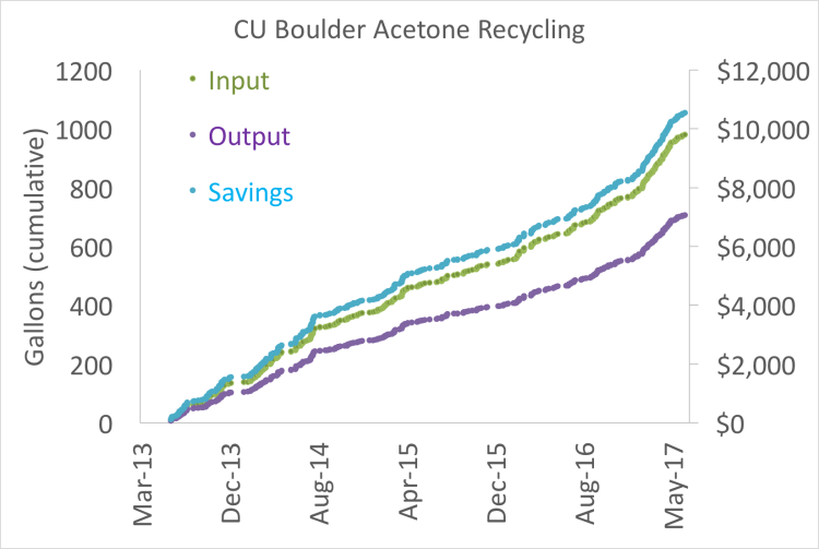 Graph of cumulative savings due to acetone recycling since 2013