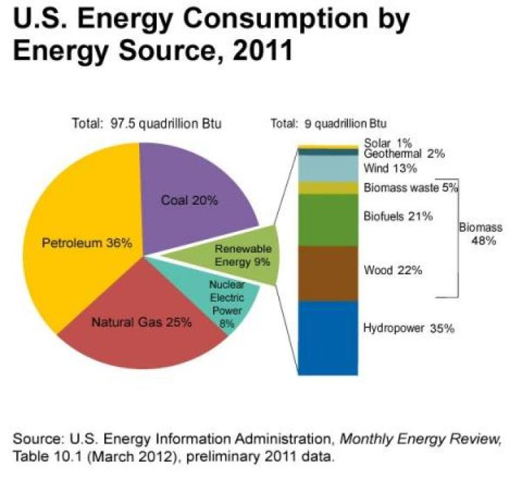 Which State Uses The Most Natural Gas