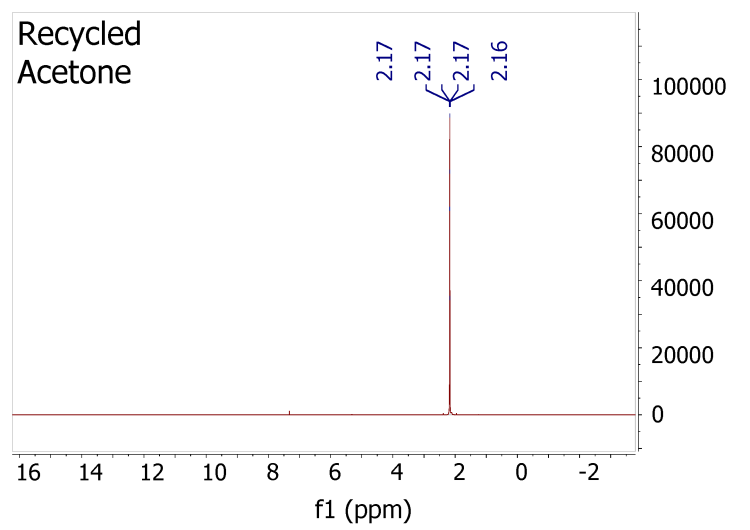 NMR showing highly pure distilled acetone