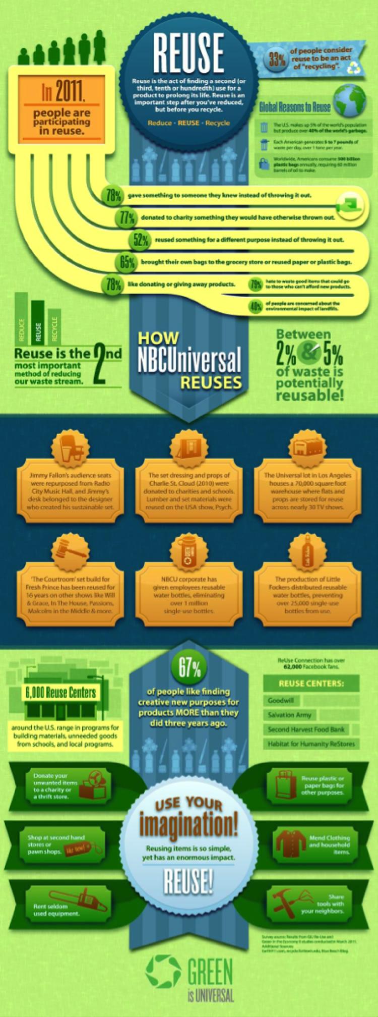 how NBC Universal reuses infographic