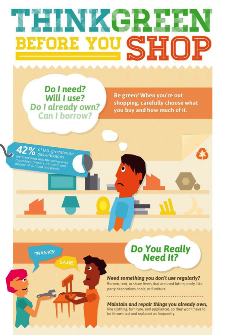 think green before you shop infographic