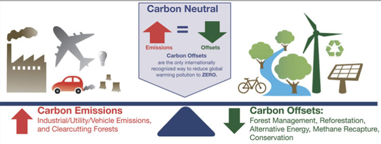 Image showing how carbon offsets contribute to carbon neutrality goals. On the left, sources of carbon emissions are showed, such as factories, and modes of transportation, and on the left in green are carbon reducing images, like reforestation, wind power, solar pwer, biking and recycling.