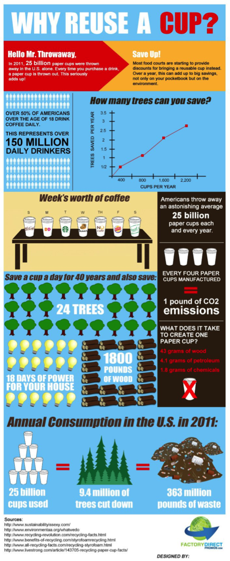 """""""why reuse a cup?"""" infographic"""