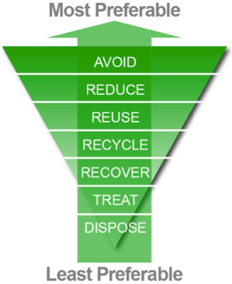 Dispose, Treat, Recover, Recycle, Reuse, Reduce, Avoid.