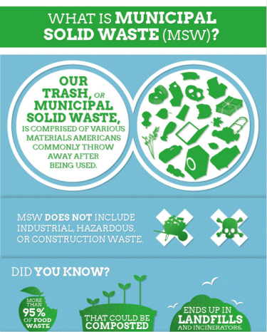 municipal solid waste infographic