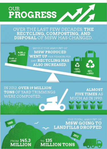 recycling progress infographic