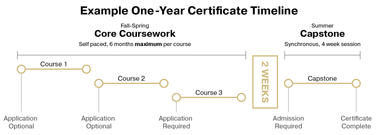 Certificate Timeline