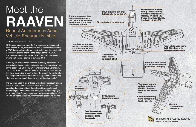 RAAVEN info graphic