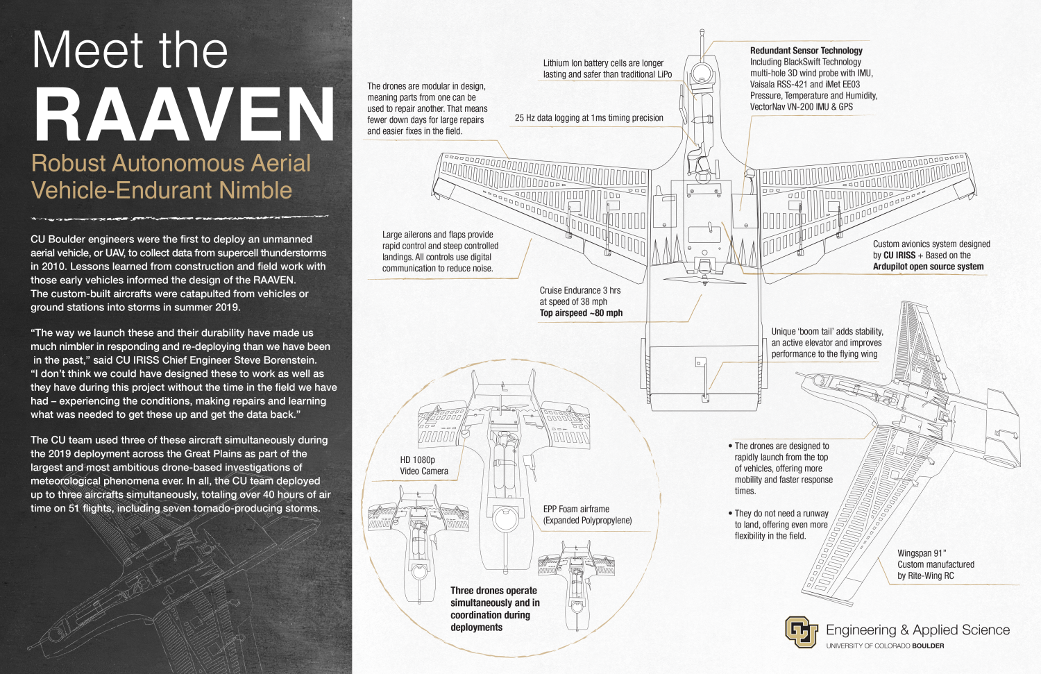 Info graphic showing the specifications of the RAAVEN