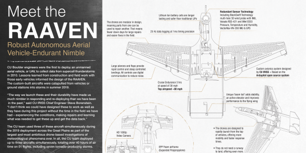 RAAVEN info graphic with specifications