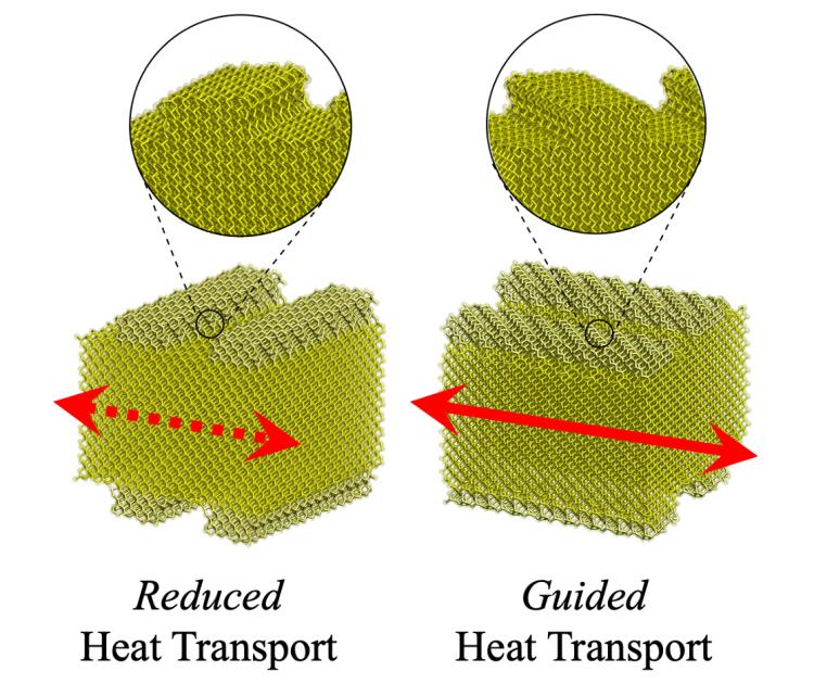 Diagram showing reduced heat transport versus guided heat transport