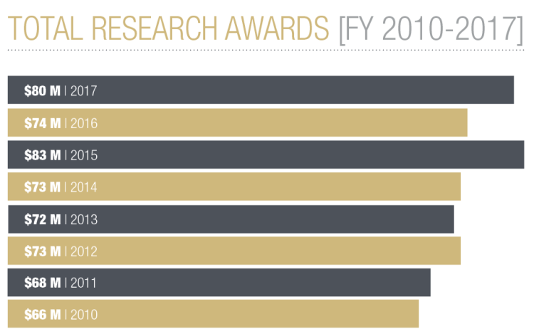 The Total Research Awards FY 2010 - 2017 bar chart. Read graph summary that follows.