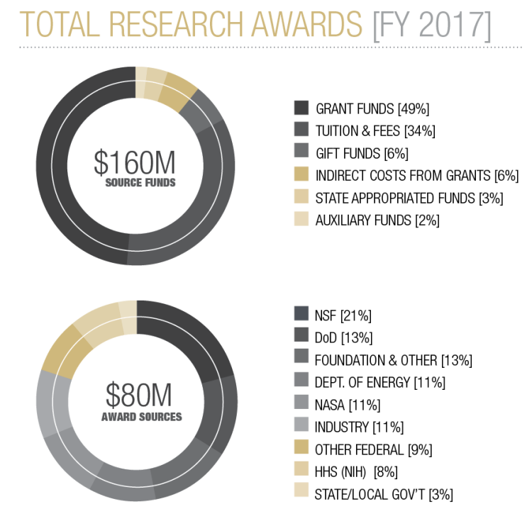Total Research Awards FY 2017 piecharts. Read graph summary that follows.