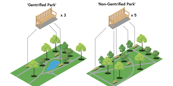 Eye on our Landscapes: Measuring Gentrifying Physical Features of Post-Industrial Landscape Architecture Projects