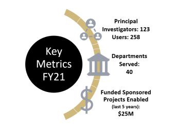 COSNIC Key Metrics for FY 21