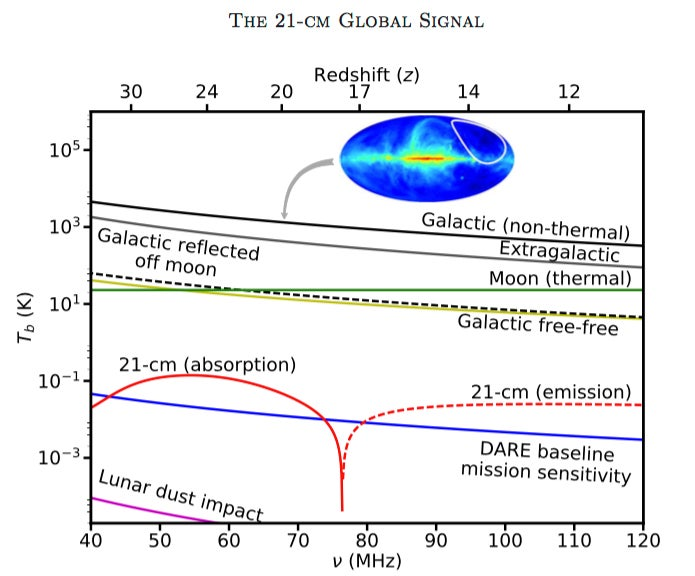 The Galactic and Extragalactic spectra for a typical region away from the Galactic center.