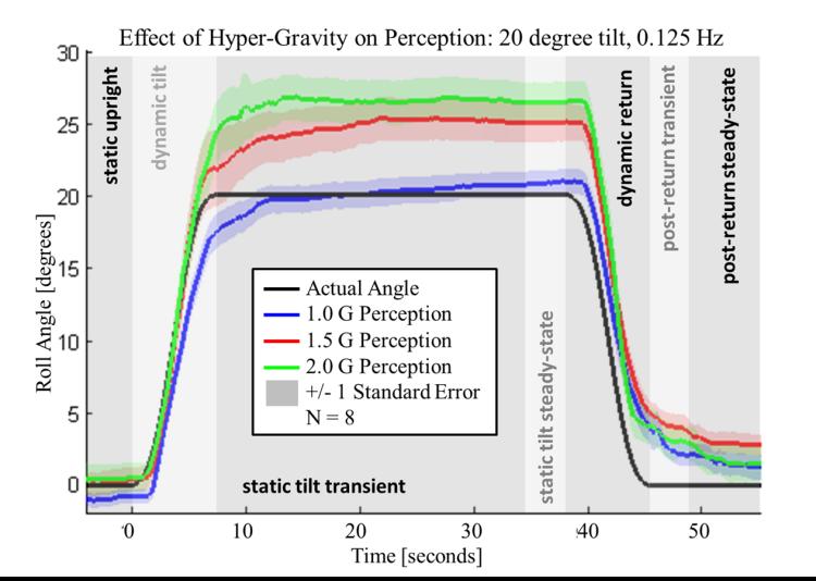 Overestimation of roll tilt in hyper-gravity