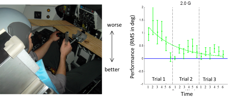 Manual control task and performance in hyper-gravity