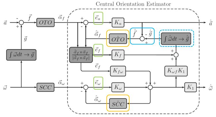 observer model for spatial orientation perception (Newman, 2009)