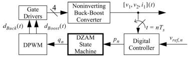 Block Diagram where a digital controller with power becomes a DZAM state machine. With heat, it becomes a DPWM, and with D becomes gate drivers. This converts into noninverting buck-boost converters, which can then be converted into an equation with velocity as a function of time