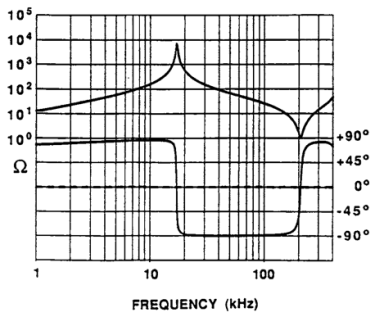 Use of the high-voltage transformer resonant input impedance characteristic in a resonant dc-dc converter, where current is sinusoidal as the frequency increases
