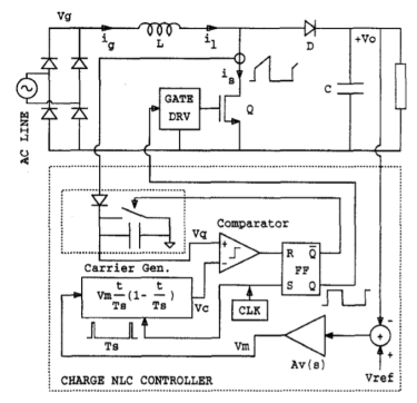 Boost rectifier model with nonlinear carrier control, where a large circuit has a charge nlc controller with a comparator and carrier generator connected to a gate driver
