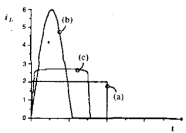 Comparison of transistor current waveforms, where an ideal PWM shows a rectangle on the current by time axis, quasi-resonant ZCS is an upside-down parabola, and nonlinear resonant switch is a rounded rectangle