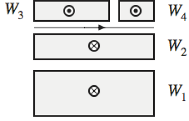 Winding geometry of four power sources that have a current running through them, where the bottom two are going into the screen, and the top two are coming out