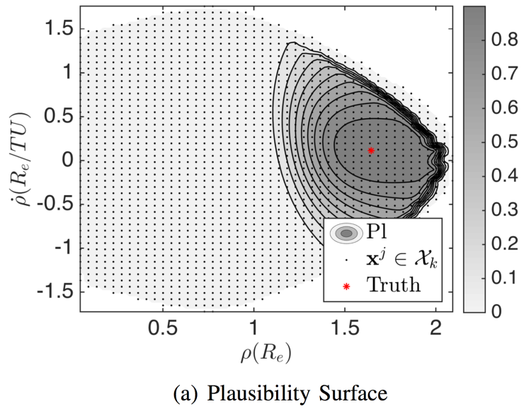 Plausibility surface