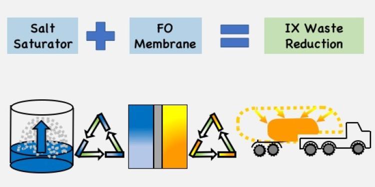 Forward osmosis ion exchange
