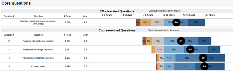 UCCS FCQ Results | Faculty Course Questionnaire | University ... Uccs Campus Map on west wing map, union county college cranford nj map, uccs recreation center, uccs alpine village, uccs mountain lions, uccs soccer, rochester new york airport map, university college cork ireland map, uccs student life, uccs communication center, uccs dwire hall lssc, uccs dorms, colorado springs map, uccs clock tower, uccs university of colorado spring, uccs mascot, uccs colorado springs co, uccs writing center, national art gallery map, uccs visitor parking,