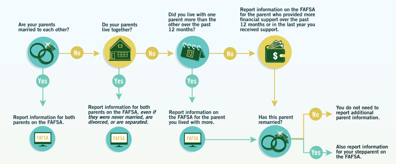 Which parent's information to include on the FAFSA depends on if your parents are married or separated, whether or not they live together and which parent provided you with the most support over the past 12 months.