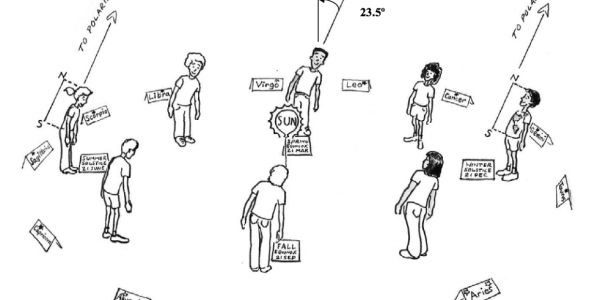 Drawing of people learning kinesthetic astronomy