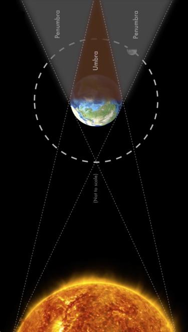 Graphic of the Sun, Earth and Moon showing the difference between a full total lunar eclipse and a penumbral eclipse.