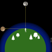 Graphic showing an observer looking through the atmosphere when the Moon is on the horizon versus the zenith