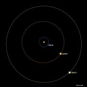 Artist illustration of planet locations in their orbits around the Sun