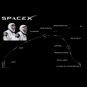 This diagram shows the Falcon 9 liftoff, capsule separation enabling the astronauts to reach the ISS, and finally, the autonomous landing of the rocket.
