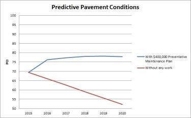 2015 Update to Predictive Pavement Conditions