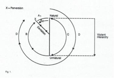 Diagram of natural/unnatural