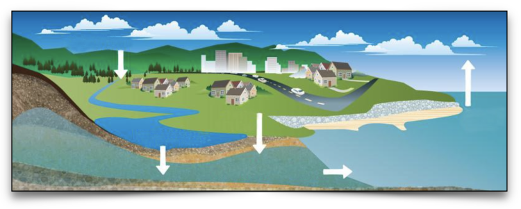 Graphic depicting water lifecycle on the earth