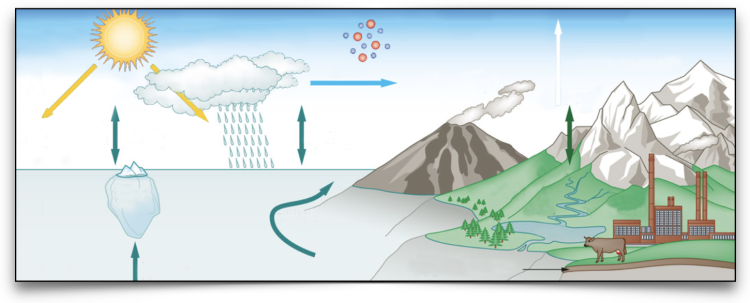 Graphic of sky, ocean, land, volcano, mountains, city, farmland with arrows showing how each affects the other