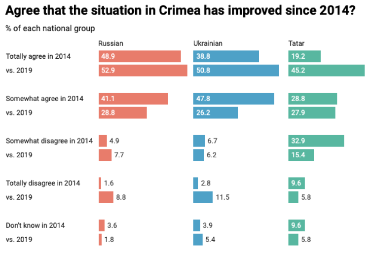 % of each national group agree that the situation in Crimea has improved since 2014