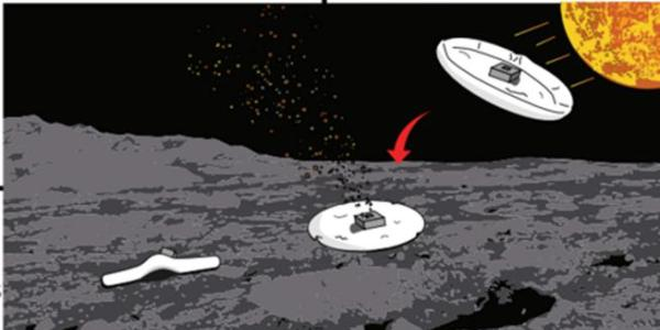 Asteroid mining plan