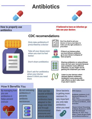 Example of posters designed by students who participated in the antibiotics unit.